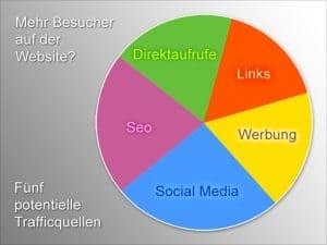 website-besucher-trafficquellen