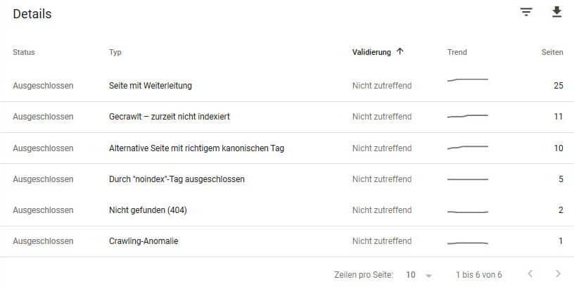 Google Search Console Seiten von Indexierung ausgeschlossen