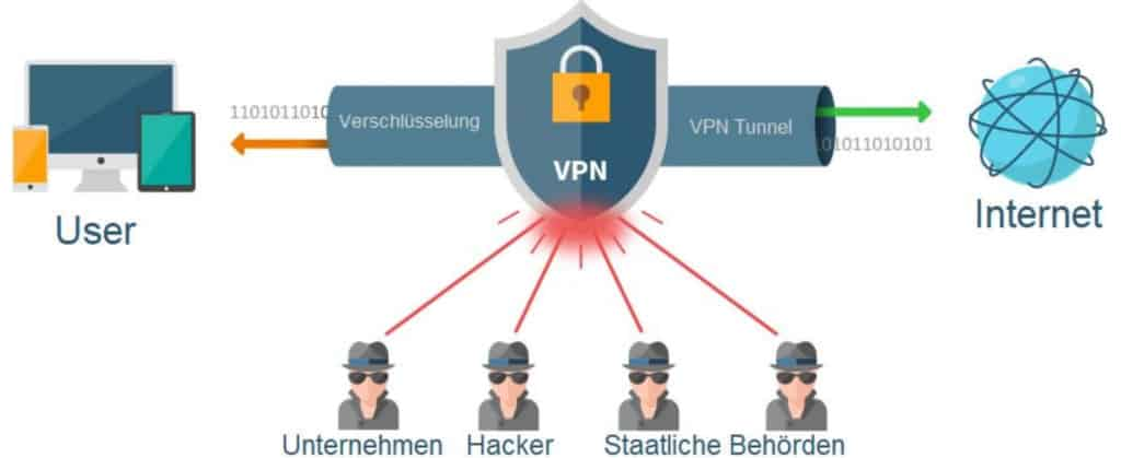 Anonym surfen mit VPN