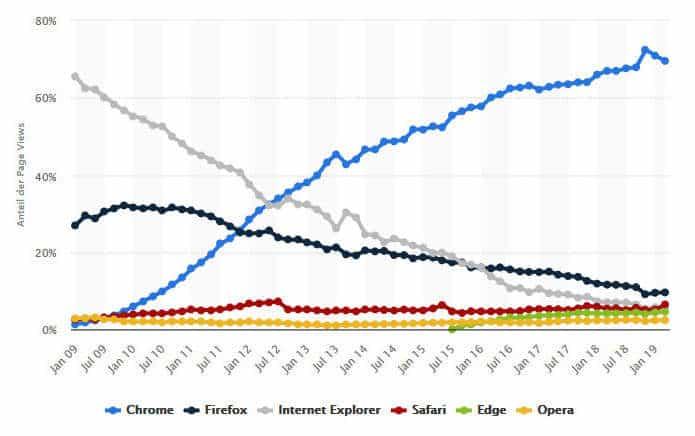 Chrome Firefox Marktanteile