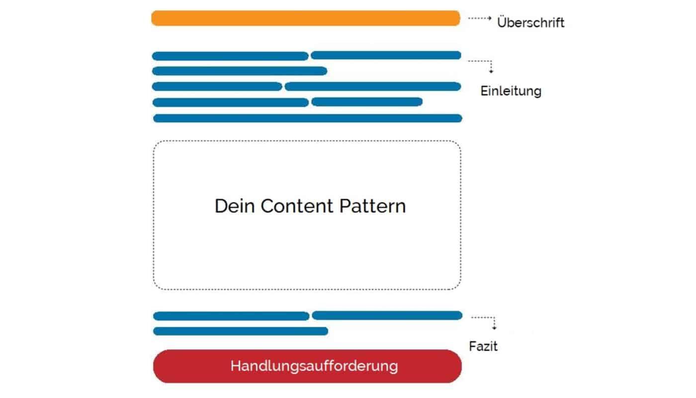 Grundstruktur eines Blogbeitrags groß