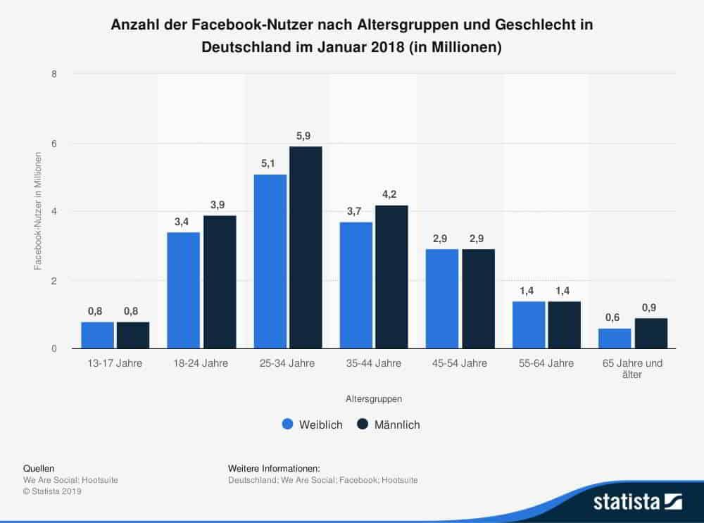 Anzahl-der-facebook-nutzer-nach-altersgruppen-und-geschlecht-in-deutschland-2018