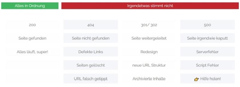 HTTP Status und Fehlercodes
