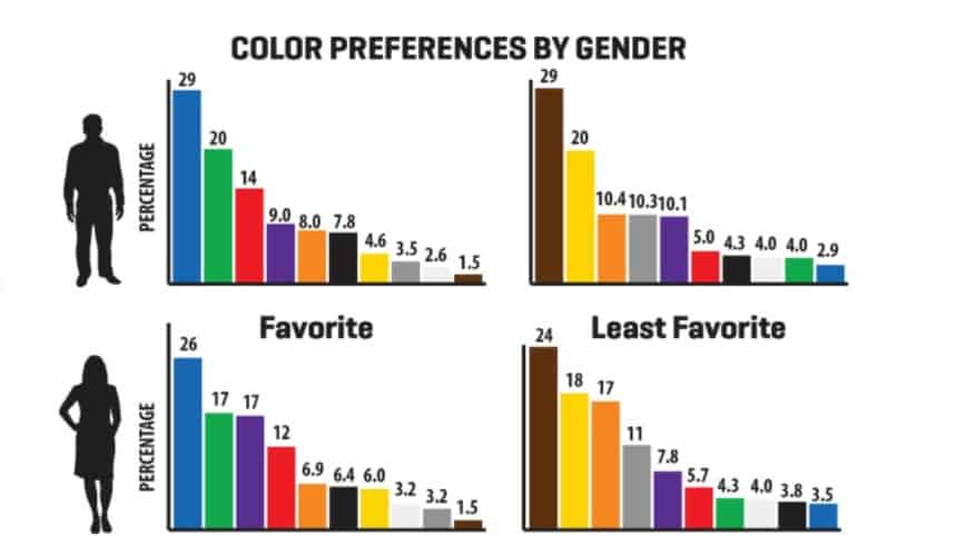 Psychologie der Farben nach Geschlecht