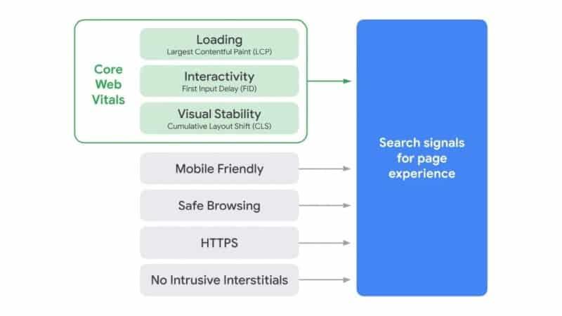 Core Web Vitals Search_Page_Experience_Graphic
