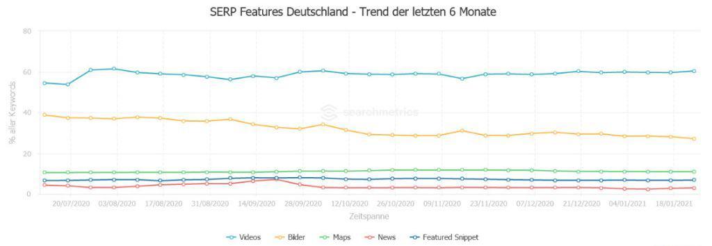 SERP Features – Deutschland Trend